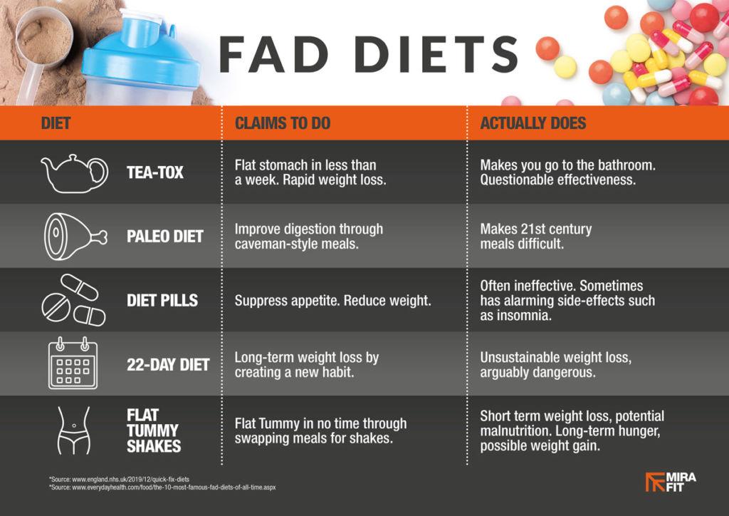 Inforgraphic of fad diet research. Tea-tox, paleo diet, diet pills, 22-day diet, flat tummy shakes.